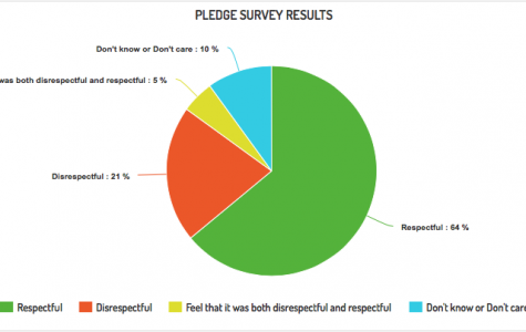 Pledge Survey Results Are In!